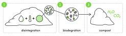 Nest Diaper Composting Diagram