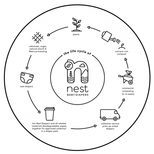 Nest Composting Diaper Product Life Cycle Diagram