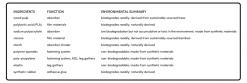 Nest Compostable Diaper list oNest Compostable Diaper list of biodegradable ingredientsf biodegradable components